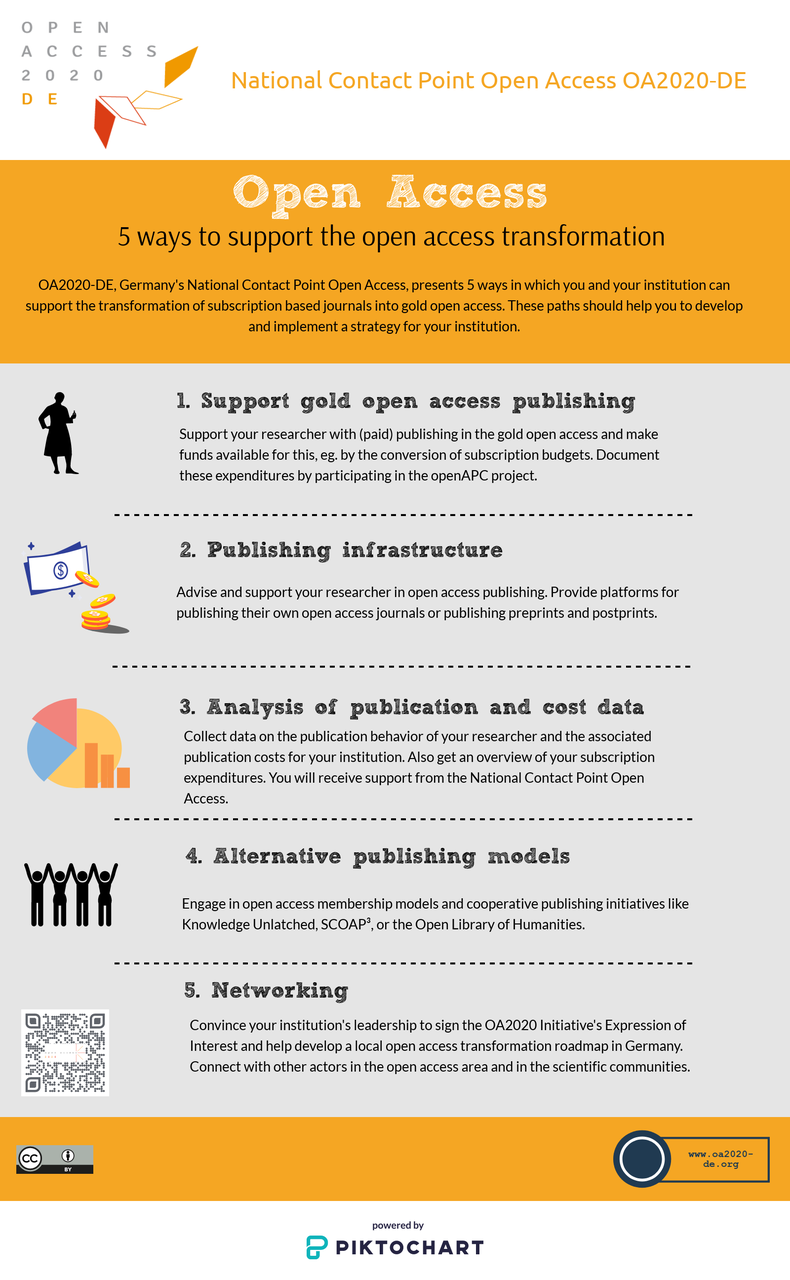 infographic 5 ways open access transformation